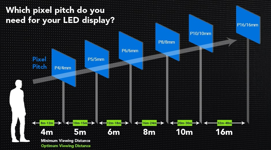 Representation of choosing LED sign board based on pixel pitch and viewing distance